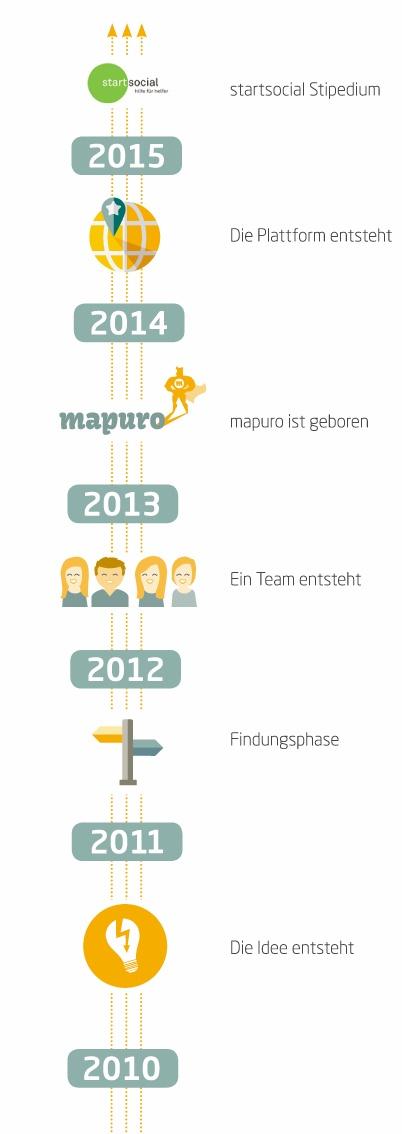 mapuro - Die Entstehung